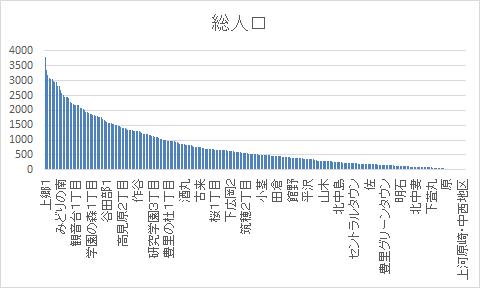 推奨データセット 令和2年度(2020年)地域・年齢別人口降順ソートグラフ